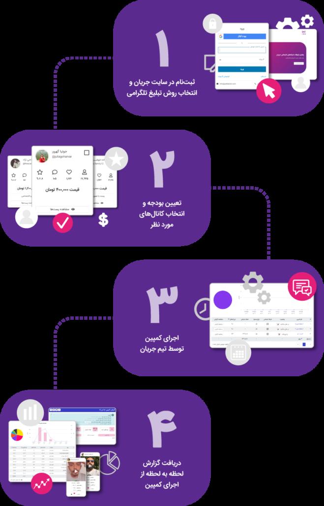 نحوهی پیادهسازی کمپین تبلیغات در تلگرام از طریق پلتفرم جریان
