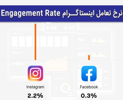 نرخ تعامل یا اینگیجمنت ریت پیج اینستاگرام