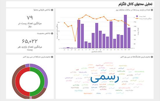 ابزار ایرانی جادوبی برای تحلیل کانال تلگرام